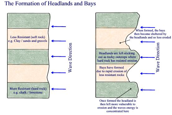 3 coasts geography for 2018 beyond task 1 create an annotated diagram mixture of explanation and diagram to show and explain the formation of bays headlands ccuart Image collections